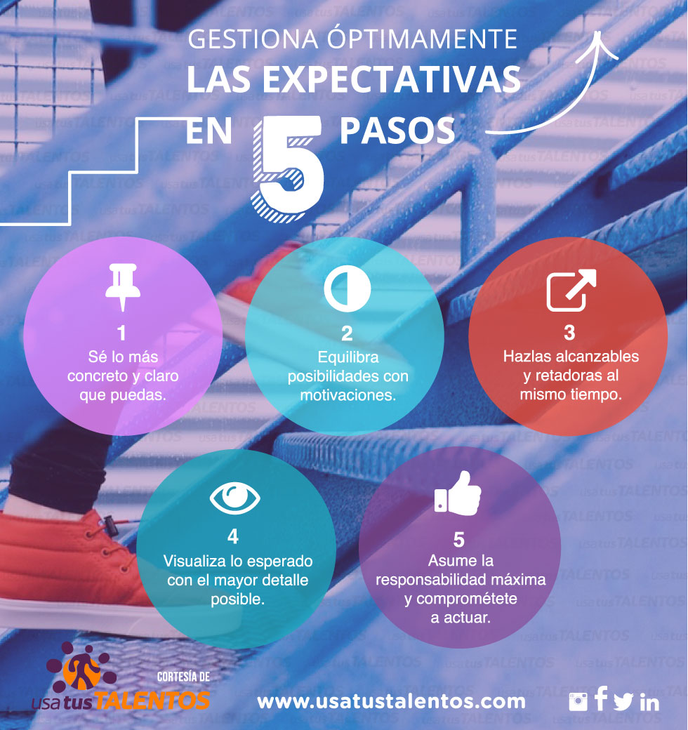 infografia-mayo-gestiona-optimamente-las-expectativas-en-cinco-pasos